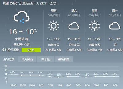 上海天预报�z*_急求上海天预报英文